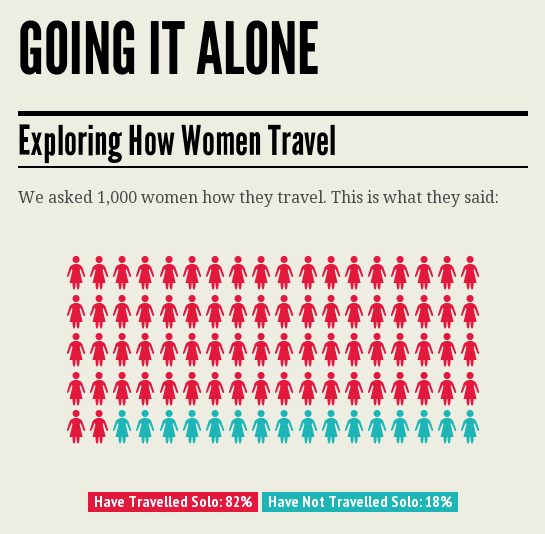 Going It Alone – Exploring How Women Travel